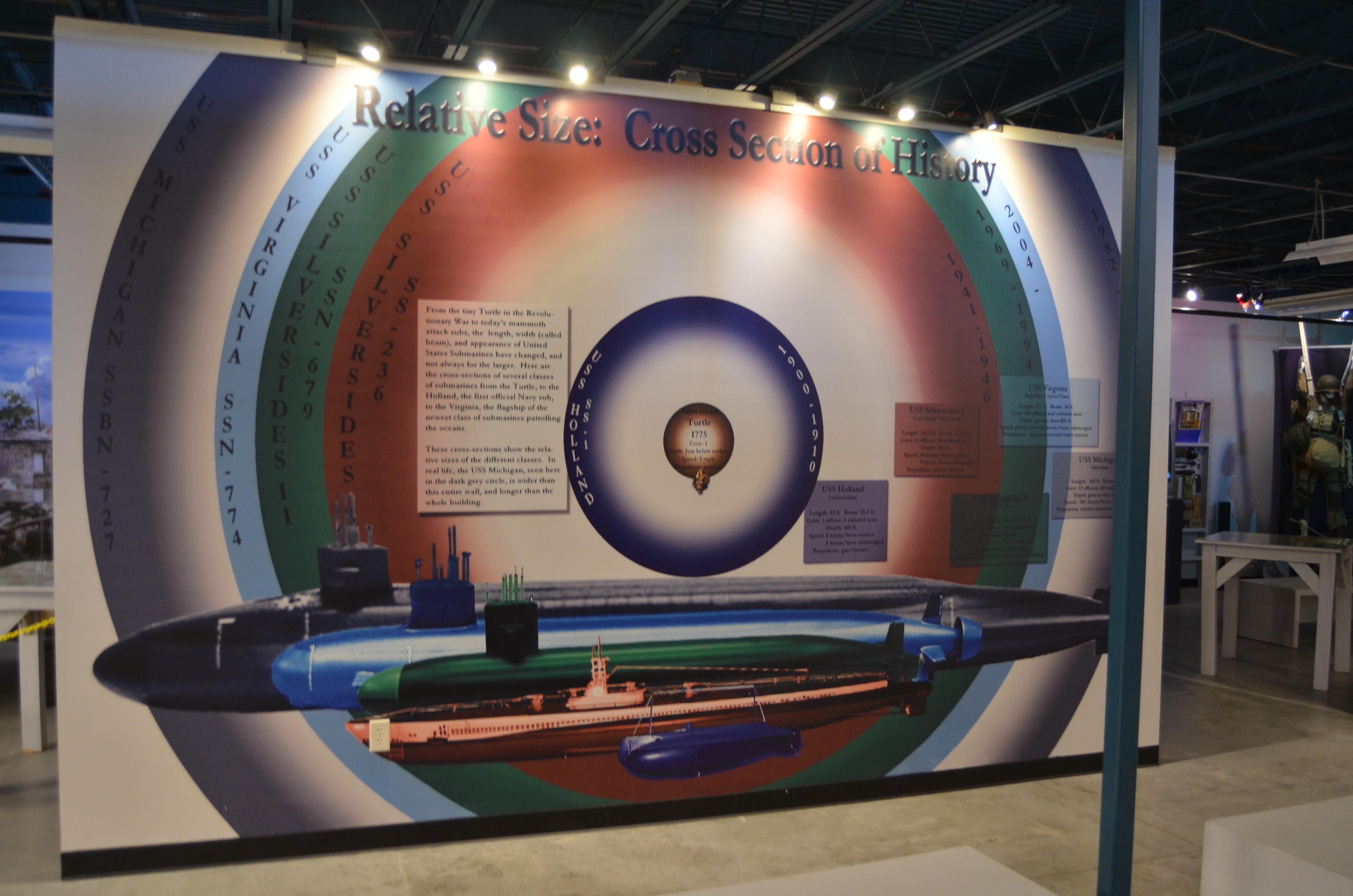 USS Silversides Submarine Museum Vessel Comparison Chart